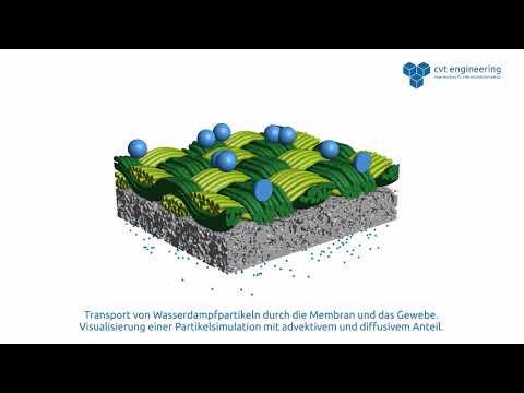 Animation atmungsaktive Membran